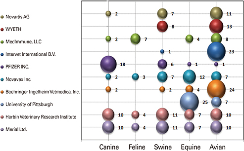 Influenza virus vaccine for neglected hosts: horses and dogs